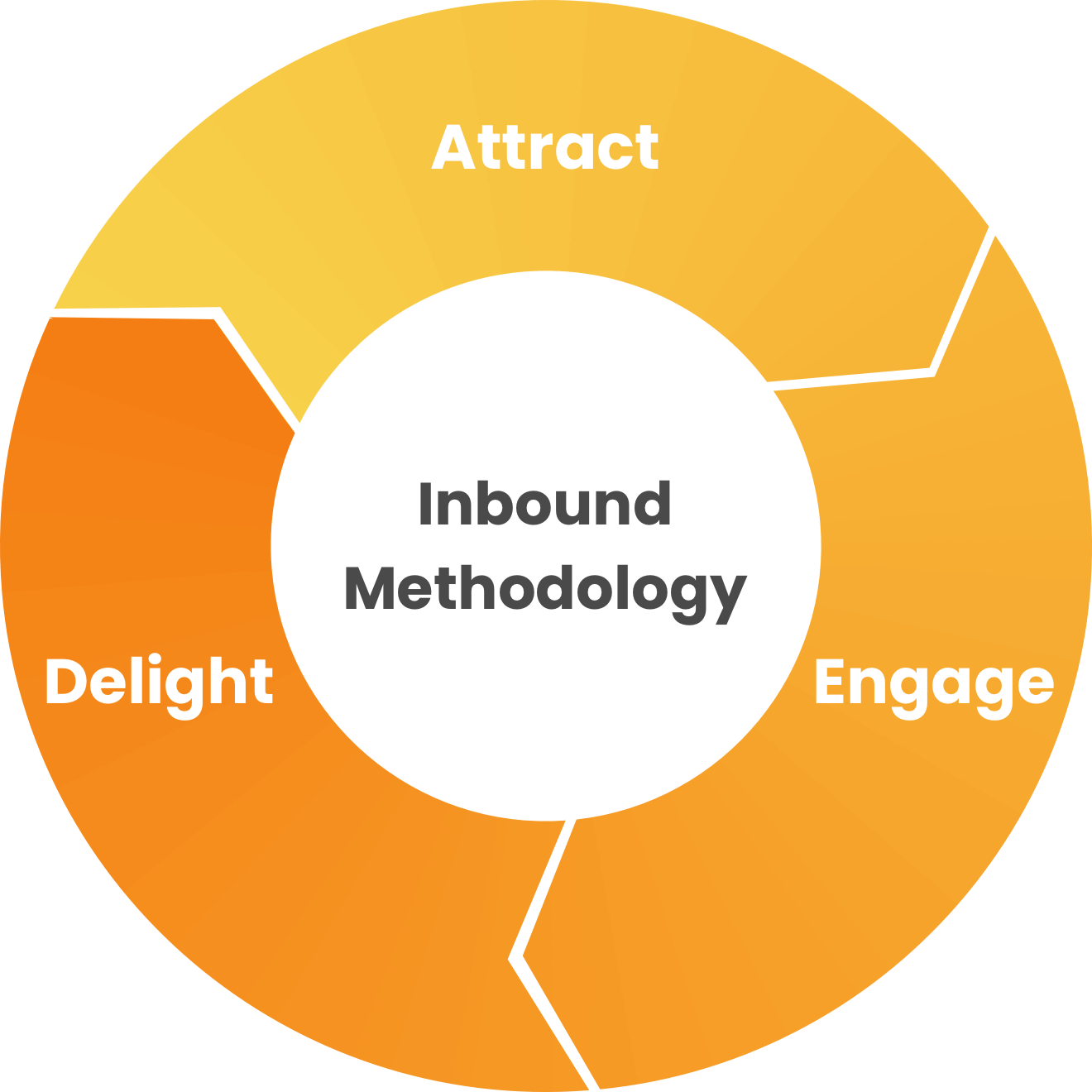 inbound-stages-wheel