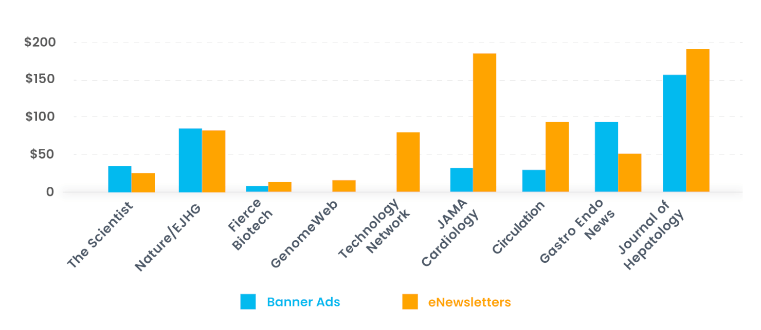 Cost per click by vendor and channel